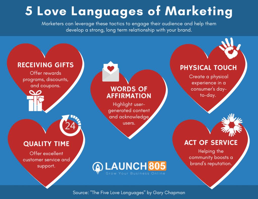 5 Love languages of Marketing