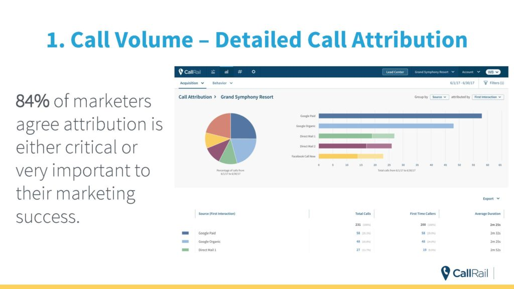 Compare Call Tracking Services