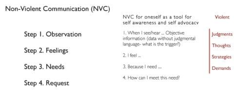 Dr. Marshall Rosenberg Non Violent Communication NVCC