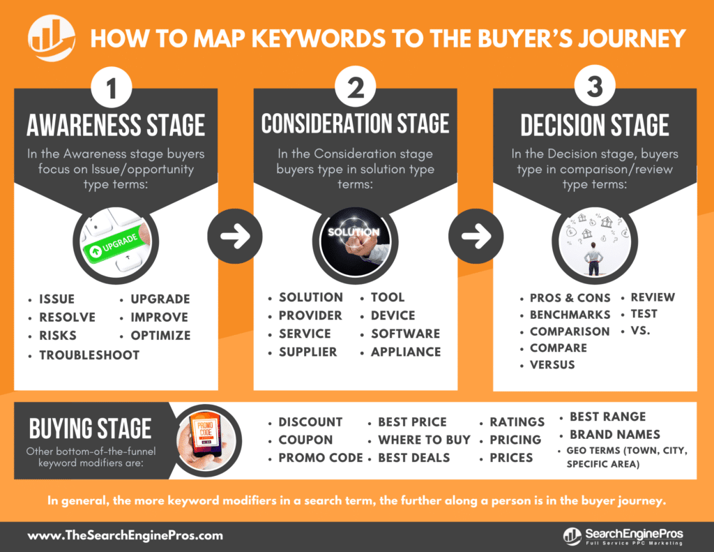 Keyword Research Buyers Journey Stages