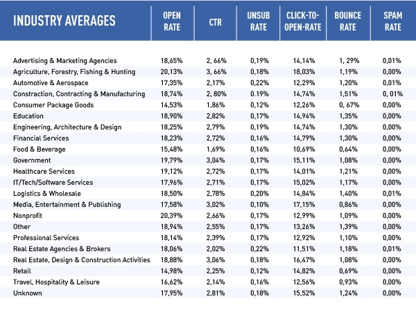 Email List Open Rates and Industry Averages